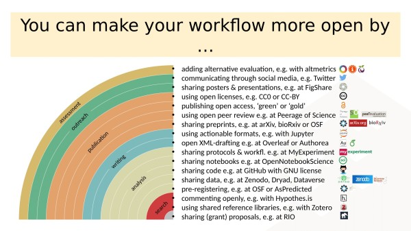 open research workflows